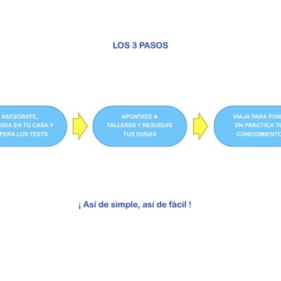 3 Pasos Aprendizaje